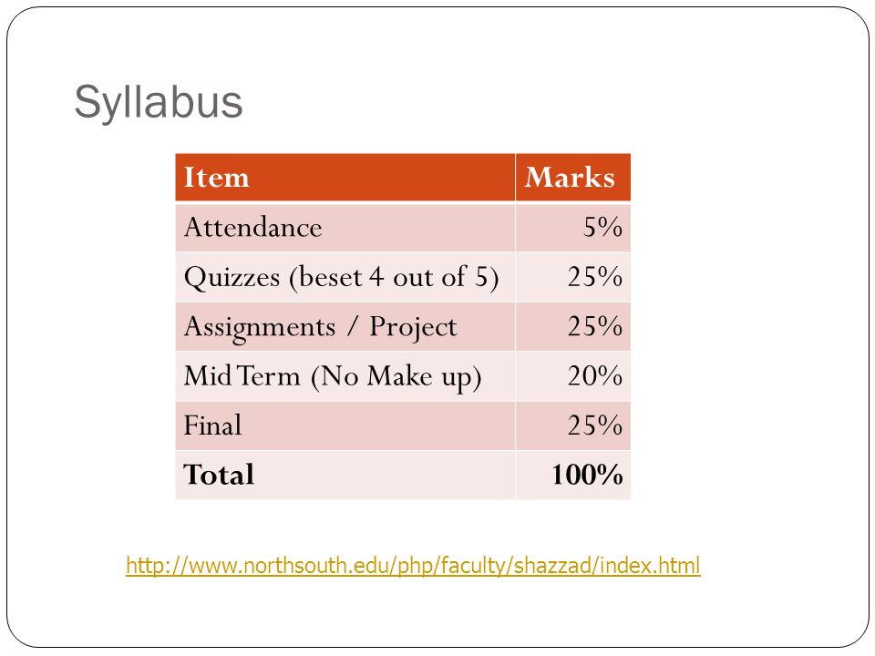 Syllabus Item Marks Attendance 5% Quizzes (beset 4 out of 5) 25%