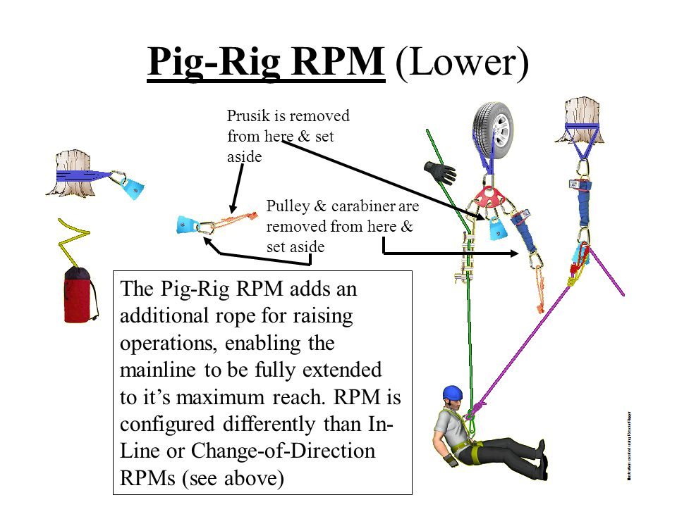 Pig-Rig RPM (Lower) Prusik is removed from here & set aside. Pulley & carabiner are removed from here & set aside.