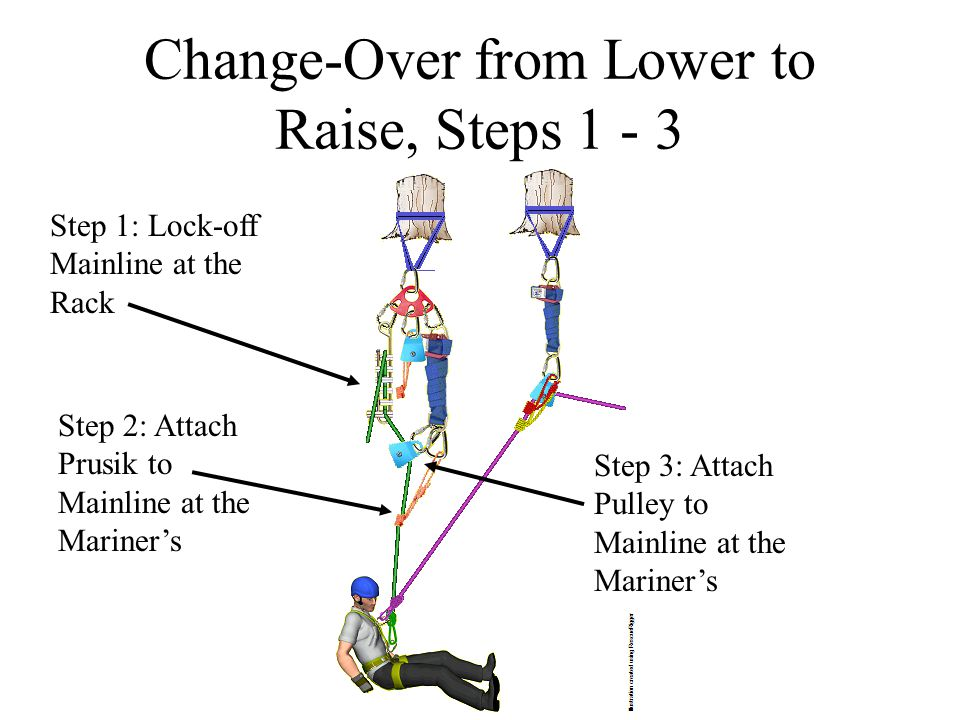 Change-Over from Lower to Raise, Steps 1 - 3