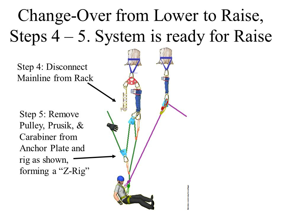 Change-Over from Lower to Raise, Steps 4 – 5. System is ready for Raise