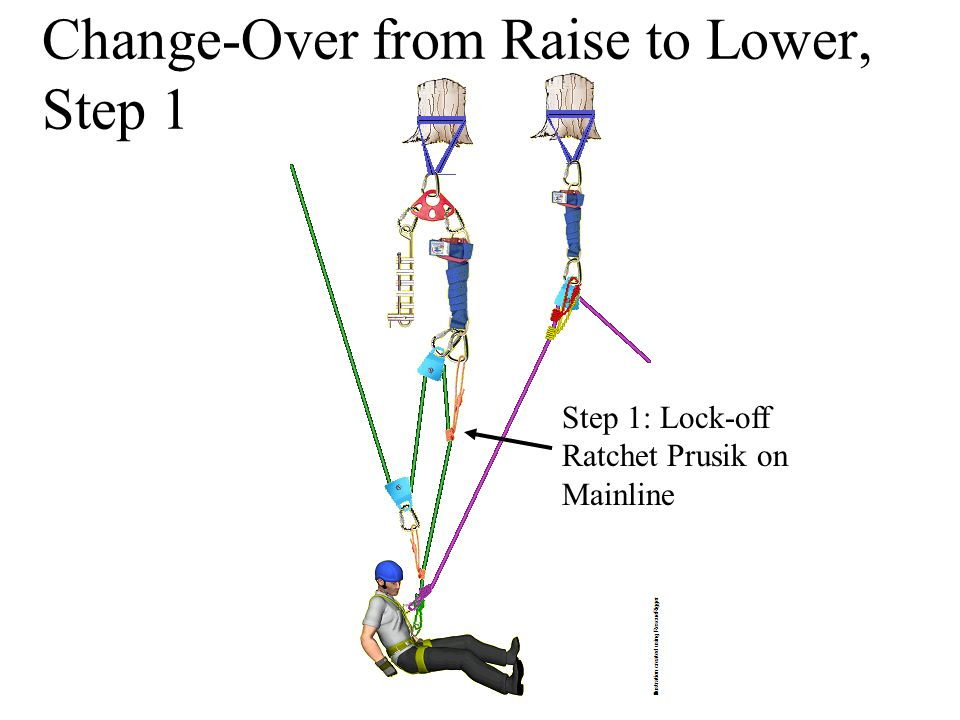 Change-Over from Raise to Lower, Step 1