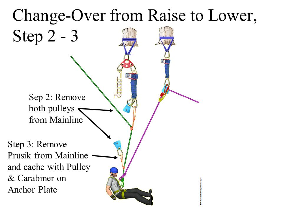 Change-Over from Raise to Lower, Step 2 - 3