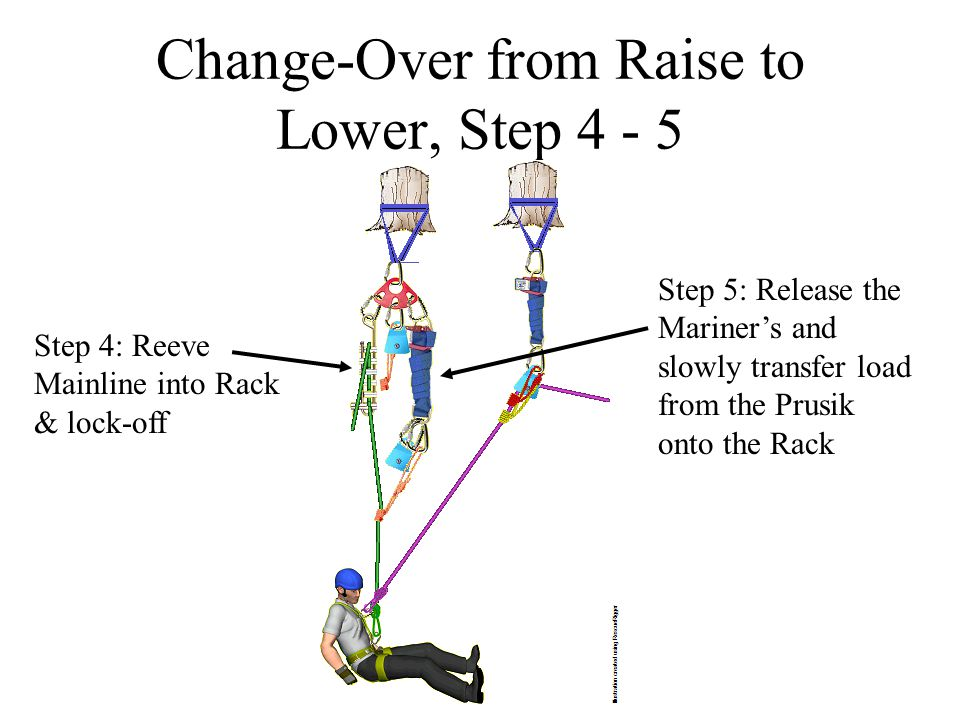 Change-Over from Raise to Lower, Step 4 - 5