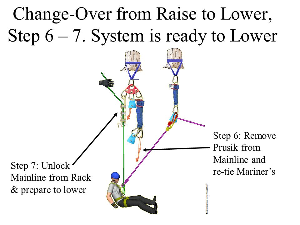 Change-Over from Raise to Lower, Step 6 – 7. System is ready to Lower