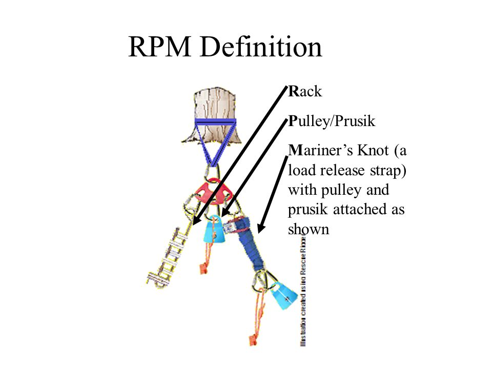 RPM Definition Rack Pulley/Prusik
