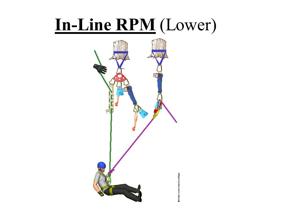 In-Line RPM (Lower)