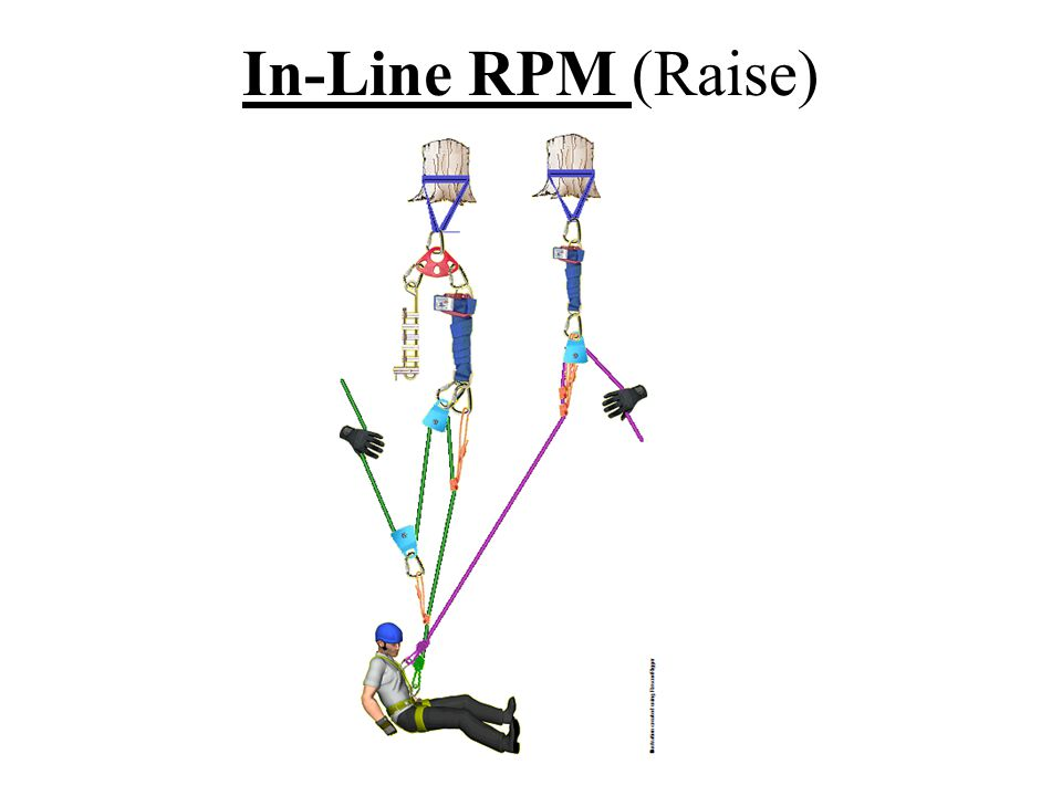 In-Line RPM (Raise)