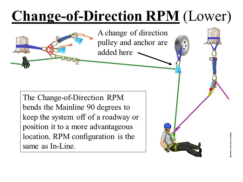 Change-of-Direction RPM (Lower)