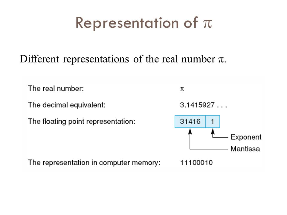 Representation of  Different representations of the real number π.
