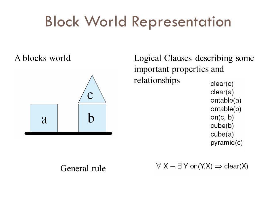 Block World Representation