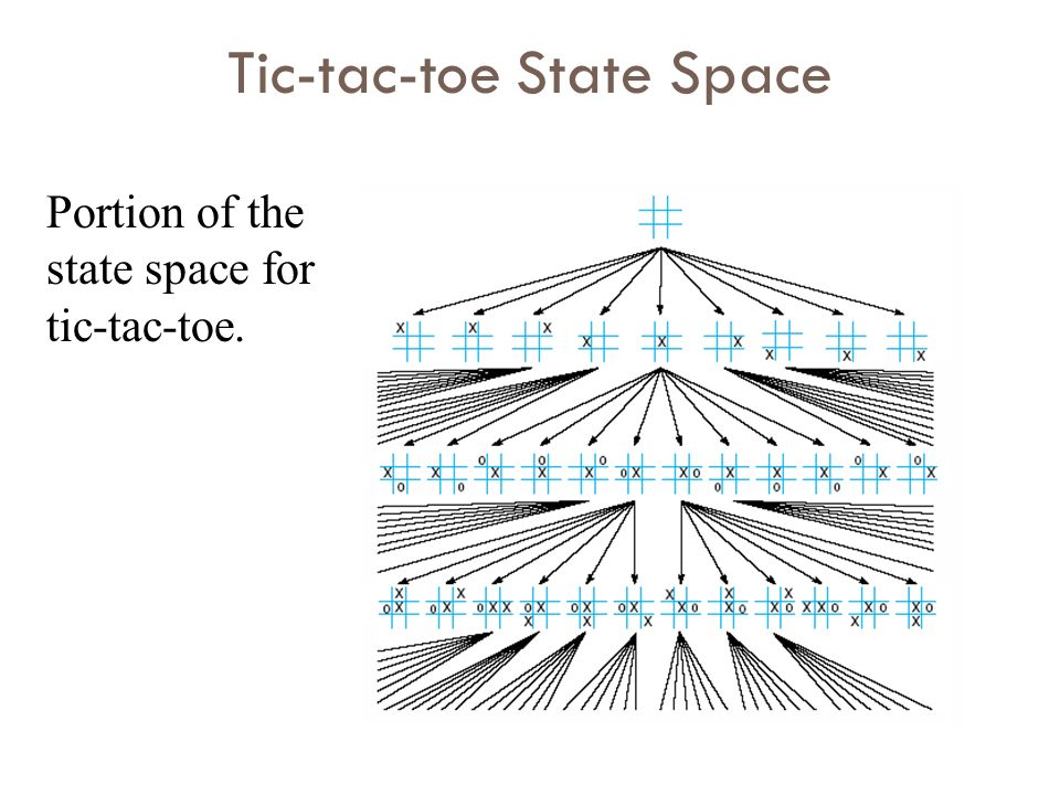 Tic-tac-toe State Space