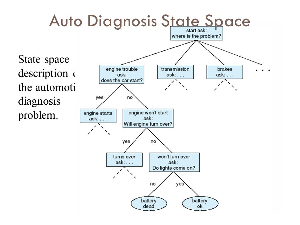 Auto Diagnosis State Space
