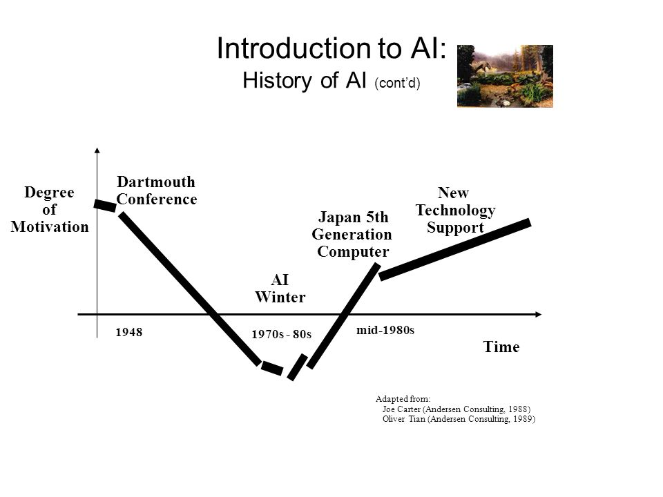 Introduction to AI: History of AI (cont'd)