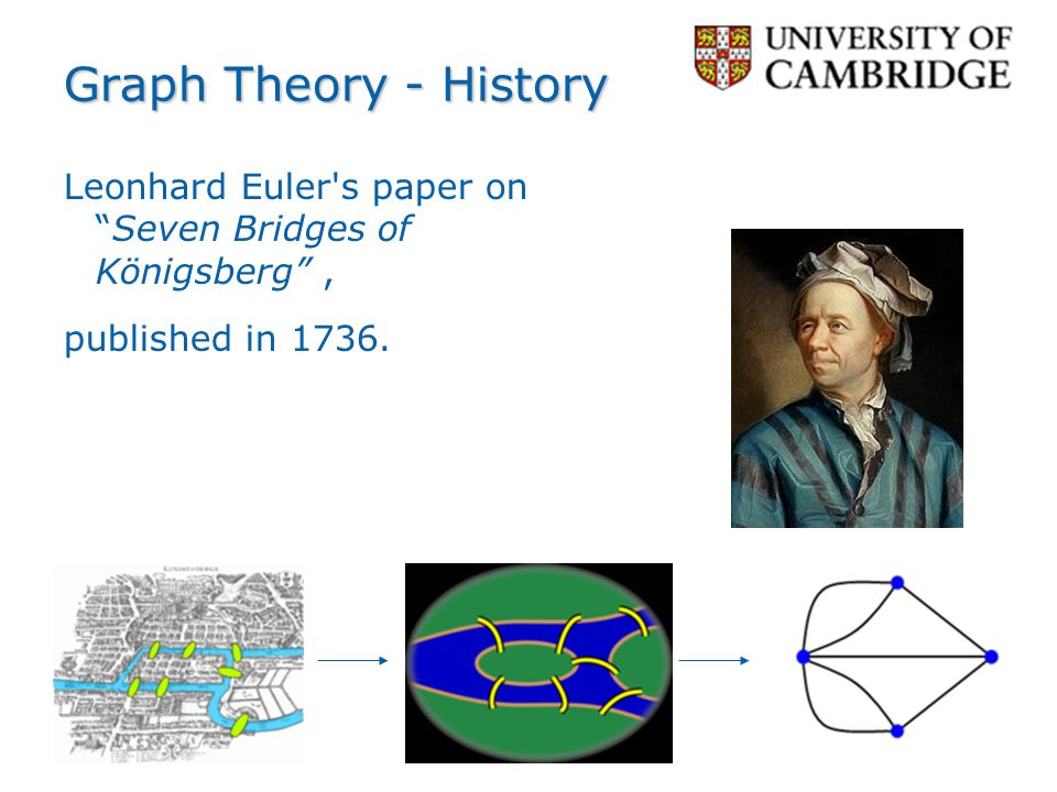 Graph Theory - History Leonhard Euler s paper on Seven Bridges of Königsberg , published in 1736.