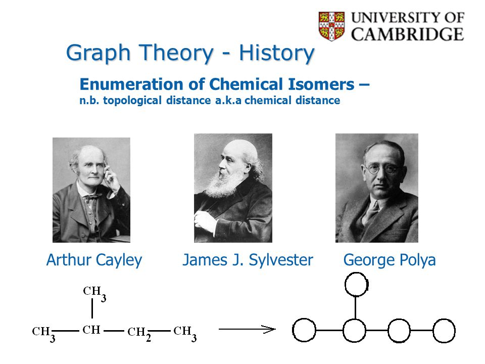 Graph Theory - History Enumeration of Chemical Isomers –n.b. topological distance a.k.a chemical distance.