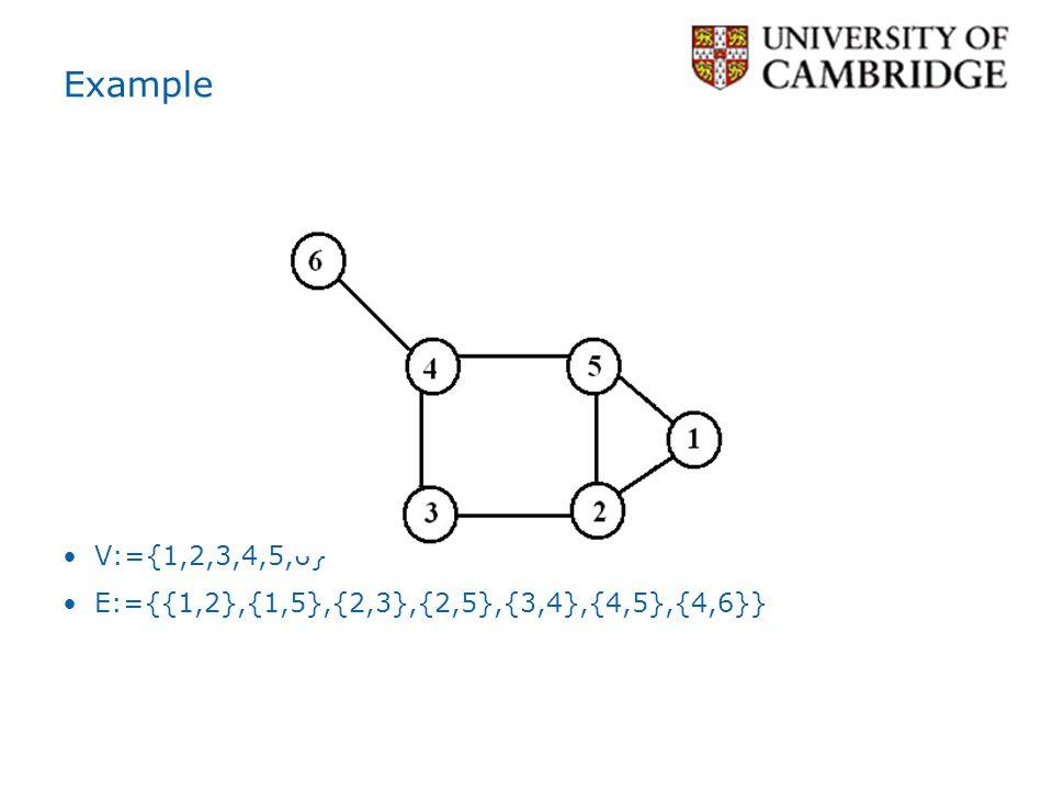 Example V:={1,2,3,4,5,6} E:={{1,2},{1,5},{2,3},{2,5},{3,4},{4,5},{4,6}}