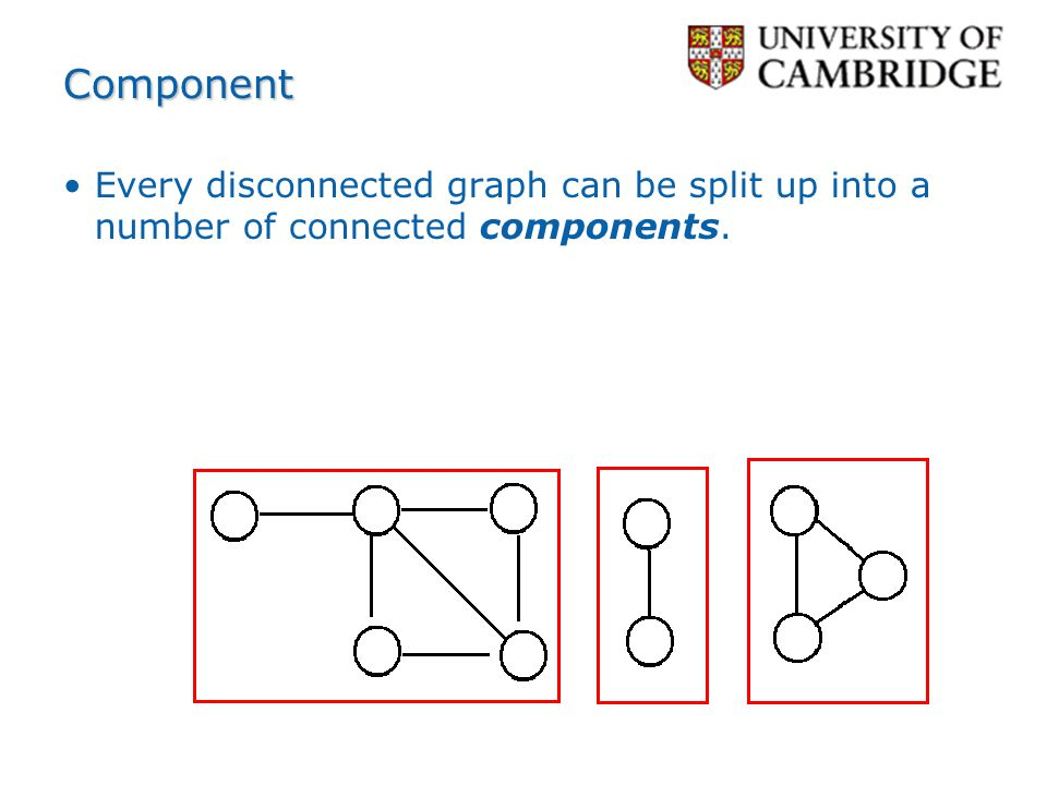 Component Every disconnected graph can be split up into a number of connected components.