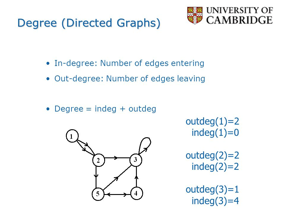 Degree (Directed Graphs)