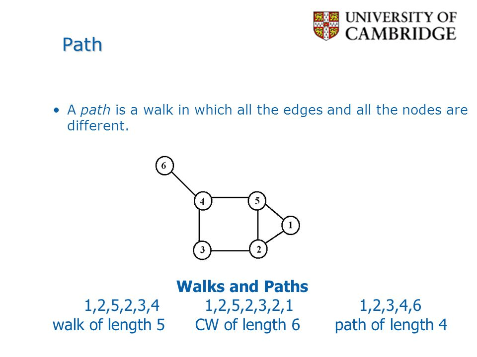 walk of length 5 CW of length 6 path of length 4