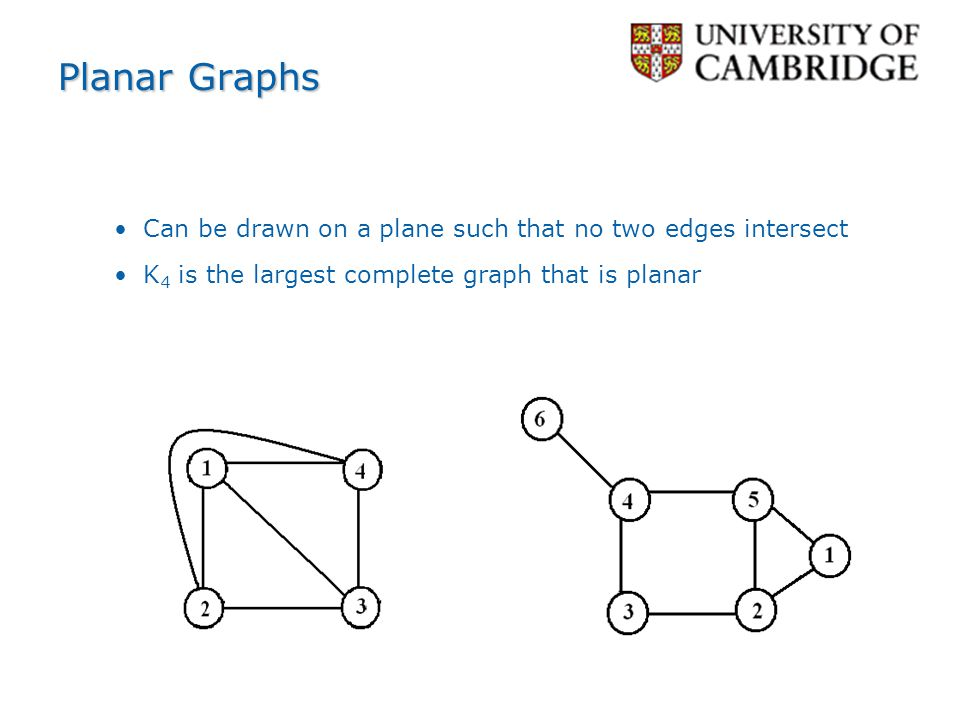 Planar Graphs Can be drawn on a plane such that no two edges intersect
