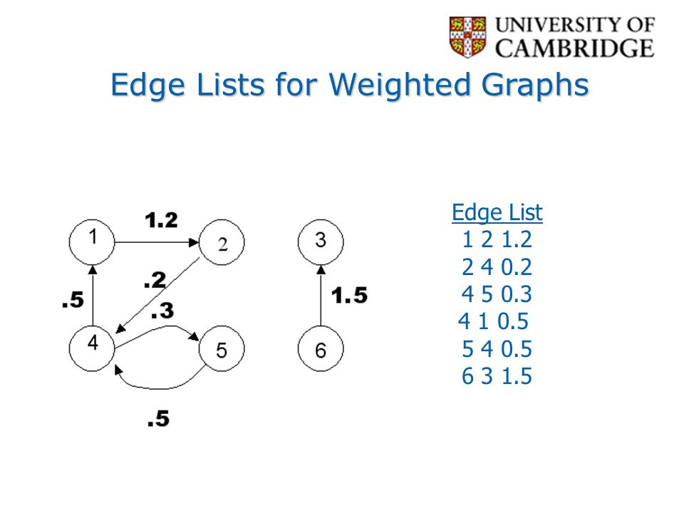 Edge Lists for Weighted Graphs
