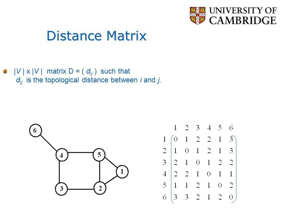Distance Matrix |V | x |V | matrix D = ( dij ) such that dij is the topological distance between i and j.