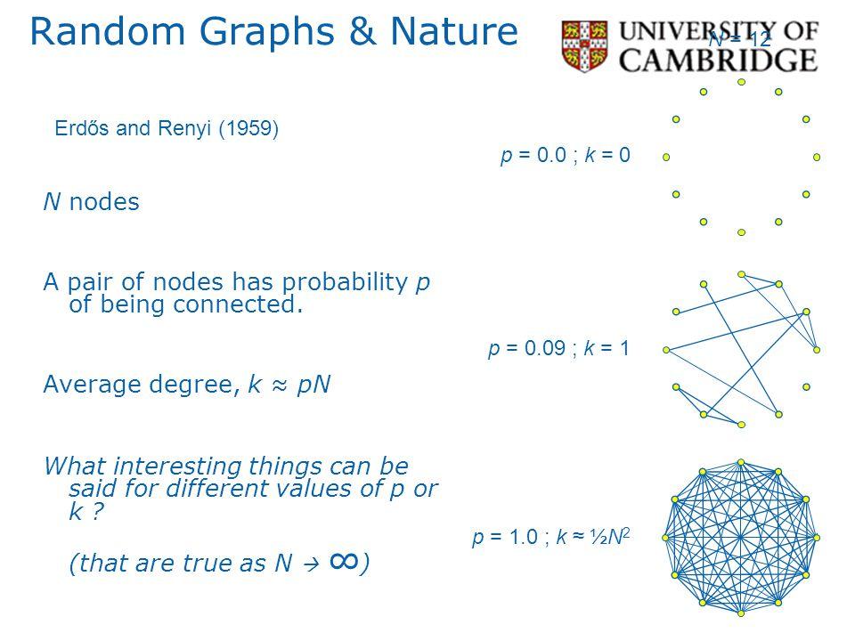 Random Graphs & Nature N nodes
