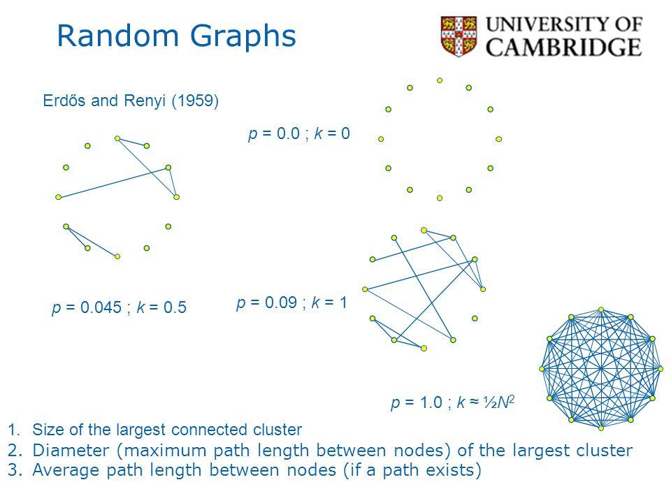 Random Graphs Erdős and Renyi (1959) p = 0.0 ; k = 0 p = 0.09 ; k = 1