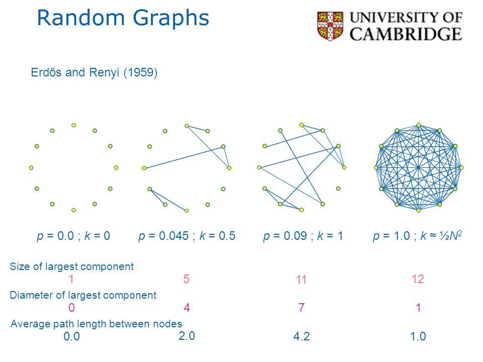 Random Graphs Erdős and Renyi (1959) p = 0.0 ; k = 0