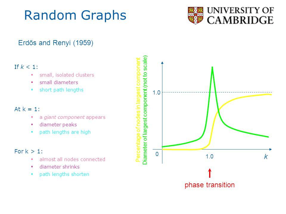 Random Graphs Erdős and Renyi (1959) k phase transition