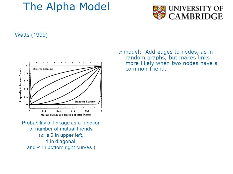 The Alpha Model Watts (1999)