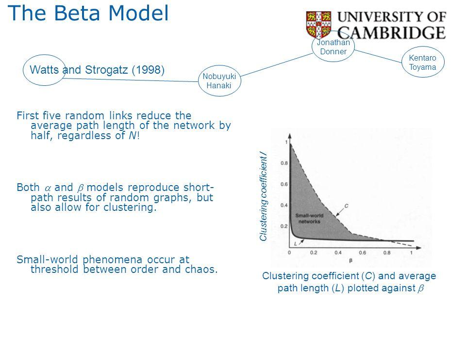 The Beta Model Watts and Strogatz (1998)
