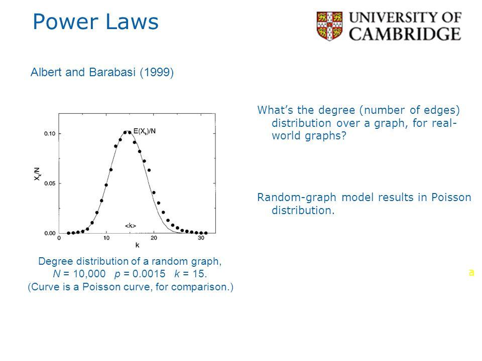 Power Laws Albert and Barabasi (1999)