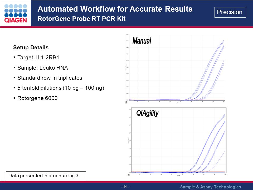 Automated Workflow for Accurate Results RotorGene Probe RT PCR Kit