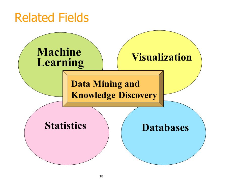 Related Fields Machine Learning Visualization Statistics Databases