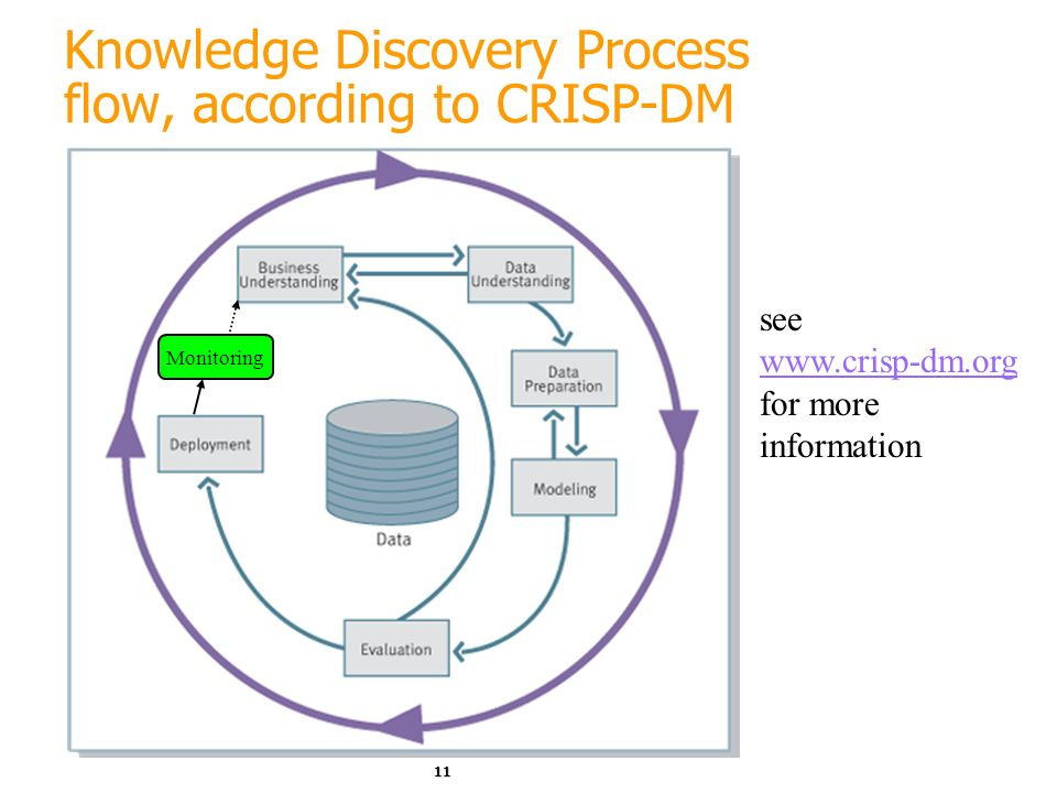Knowledge Discovery Process flow, according to CRISP-DM