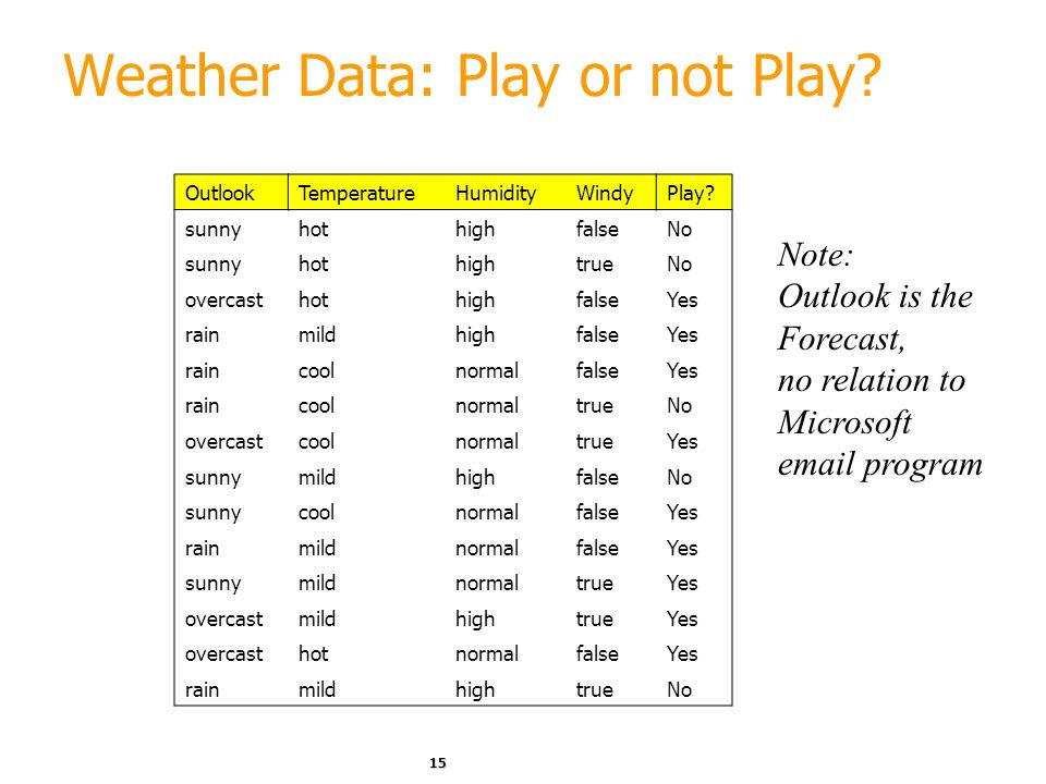 Weather Data: Play or not Play