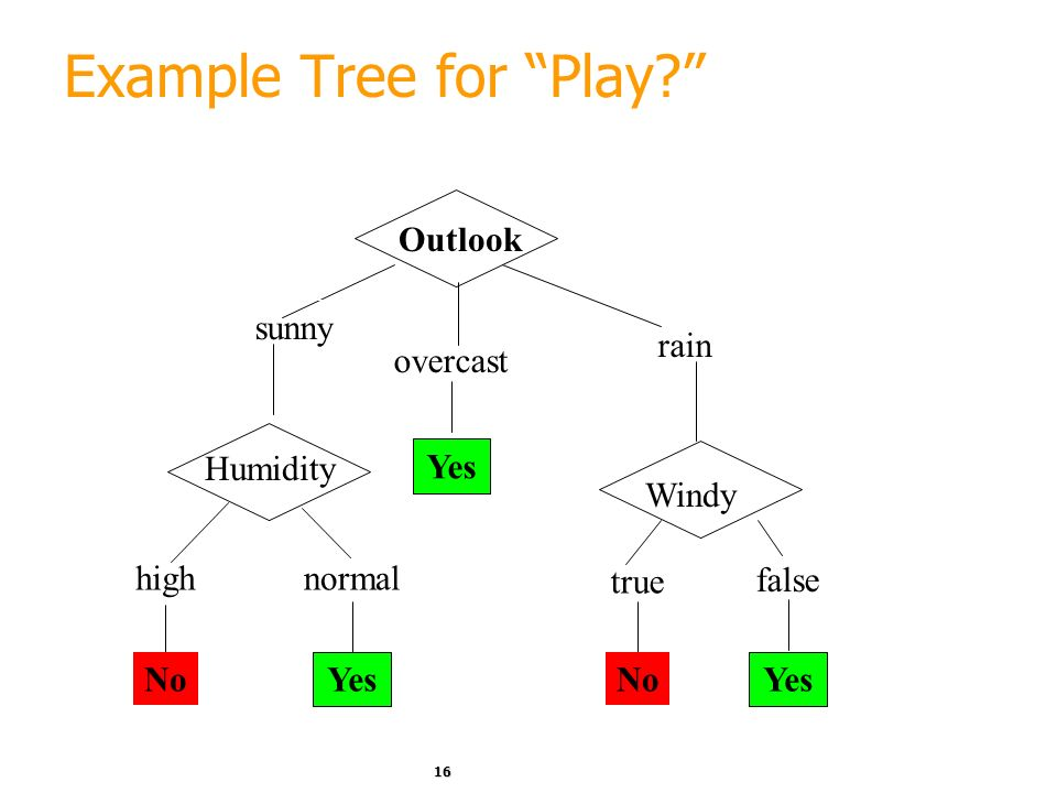 Example Tree for Play
