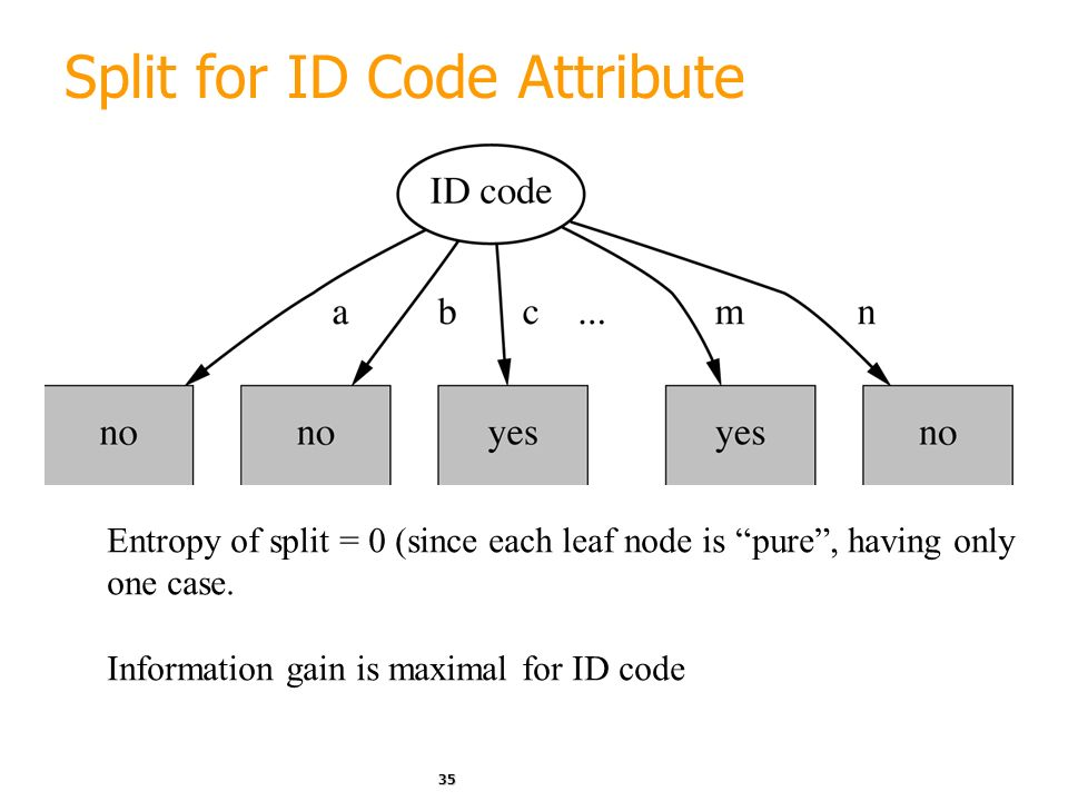 Split for ID Code Attribute