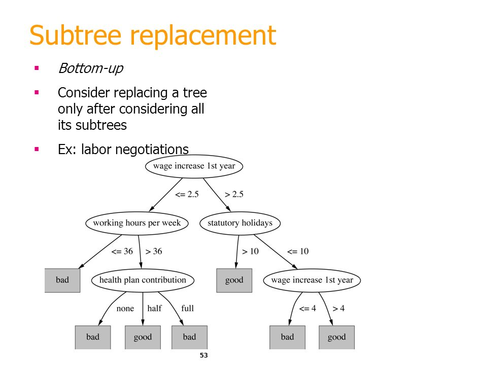 Subtree replacement Bottom-up
