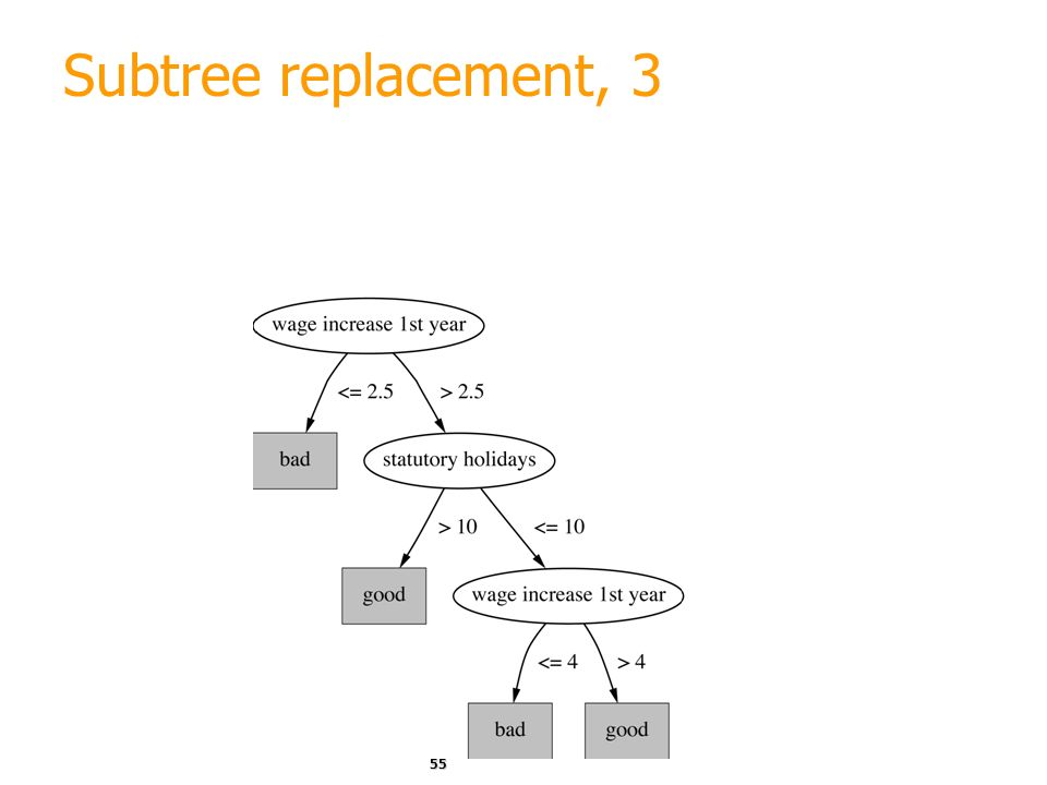 Subtree replacement, 3