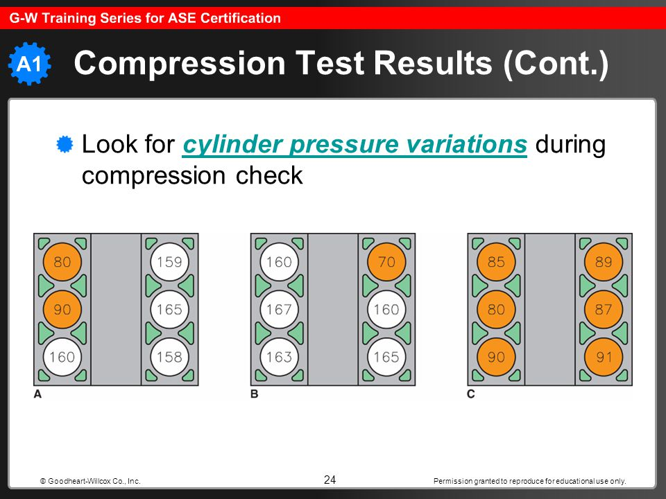 Compression Test Results (Cont.)