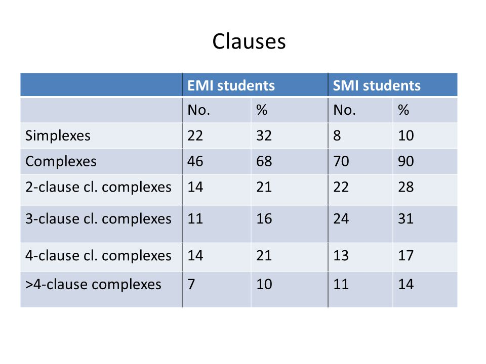 Clauses EMI students SMI students No. % Simplexes 22 32 8 10 Complexes