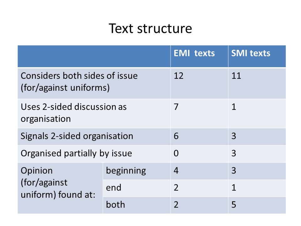 Text structure EMI texts SMI texts