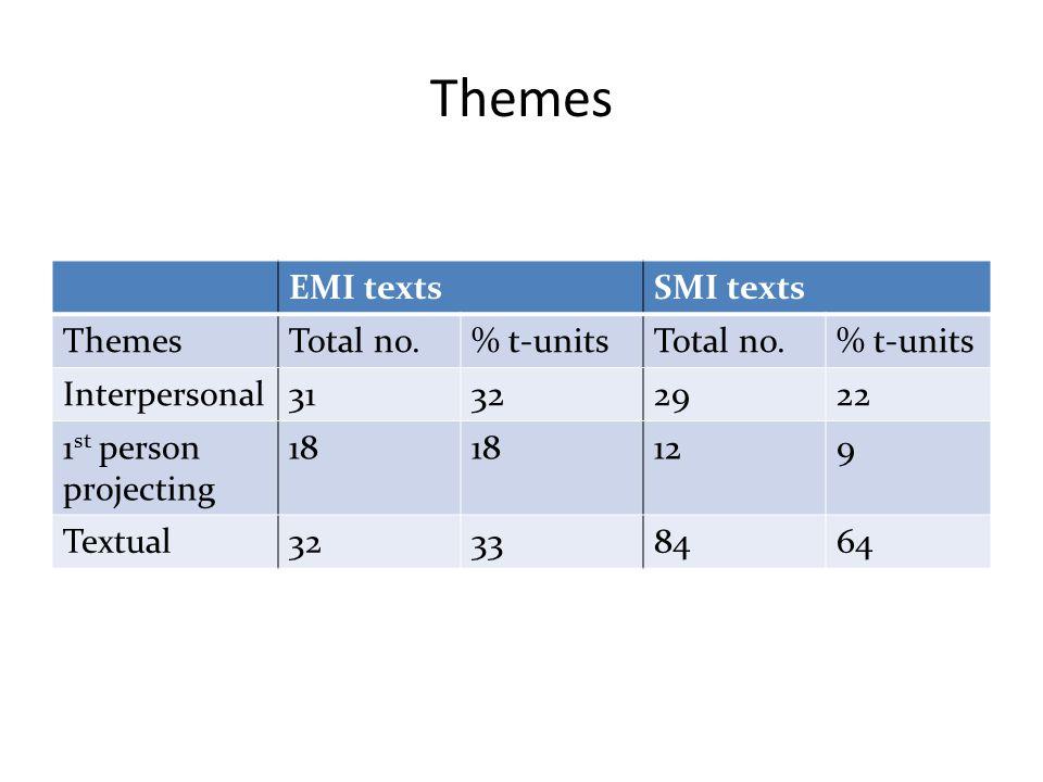Themes EMI texts SMI texts Themes Total no. % t-units Interpersonal 31