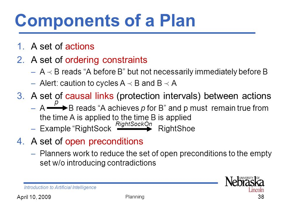 Components of a Plan A set of actions A set of ordering constraints