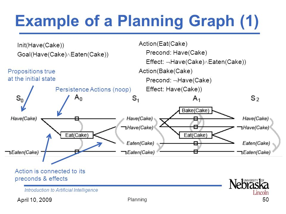 Example of a Planning Graph (1)