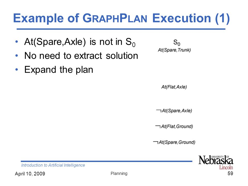 Example of GraphPlan Execution (1)