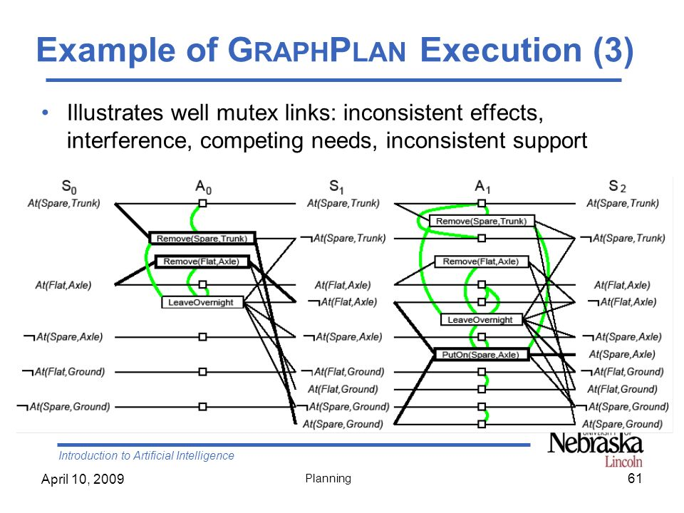 Example of GraphPlan Execution (3)