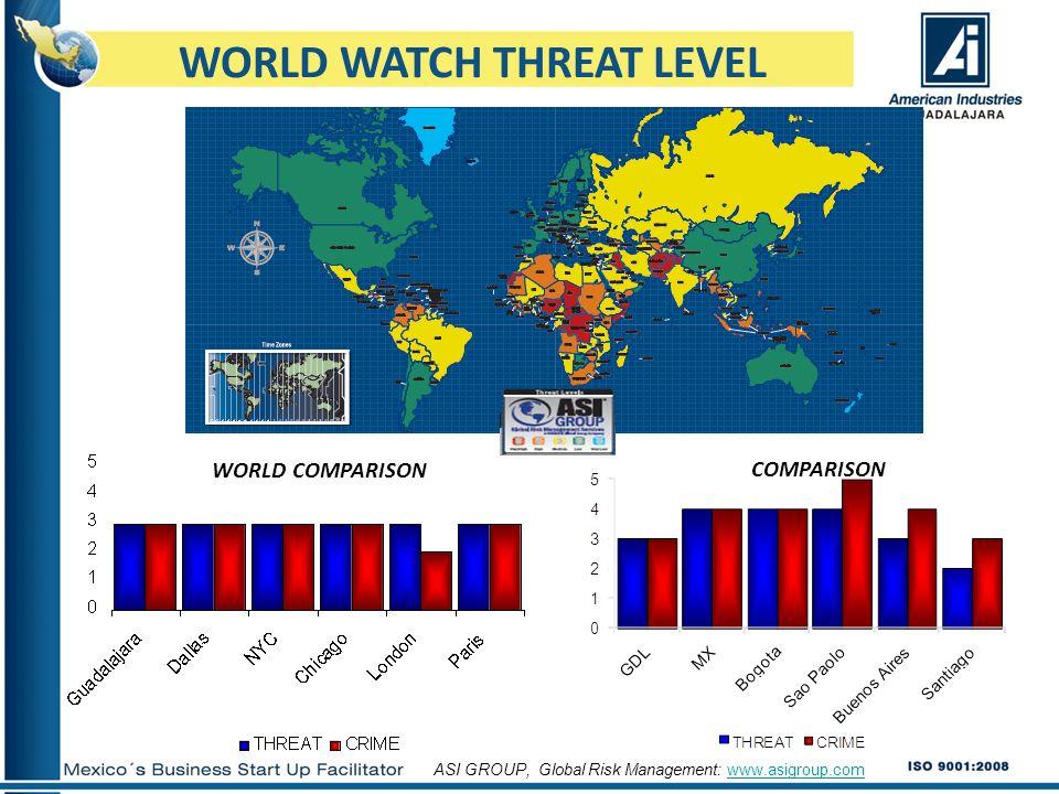 WORLD WATCH THREAT LEVEL